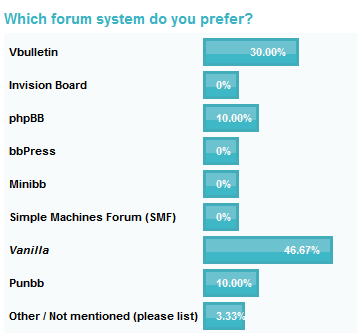 Which Forum is Better, Final Votes