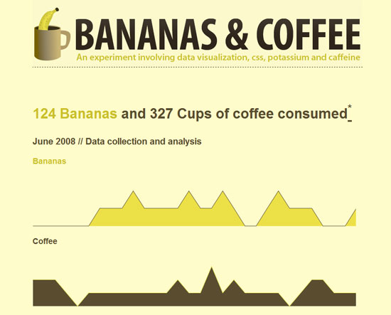 Bananas and Coffee