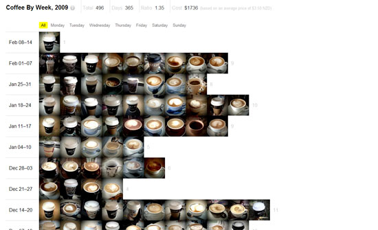 Coffee by Week, 2009