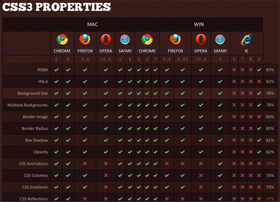 HTML5 & CSS3 Compatibility Chart