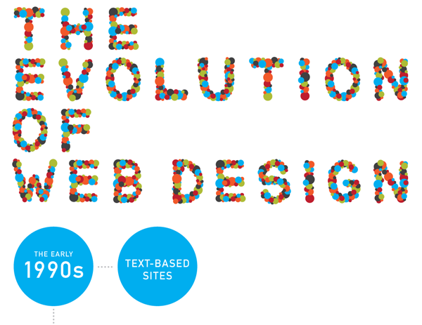 The Evolution of Webdesign Infographic
