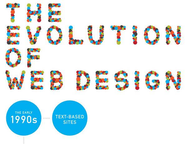 The Evolution of Webdesign Infographic