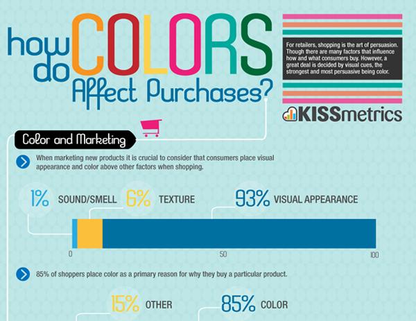 how colors affect ecommerce sales