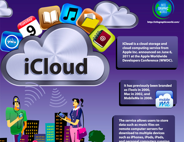 what is apple icloud