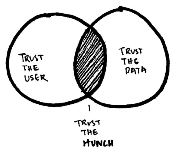 data_hunch